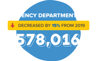 CCHF stat emergency department visits graphic
