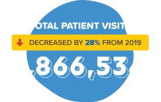CCHF stat patient visits graphic