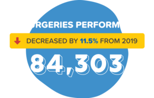 CCHF stat surgeries performed graphic